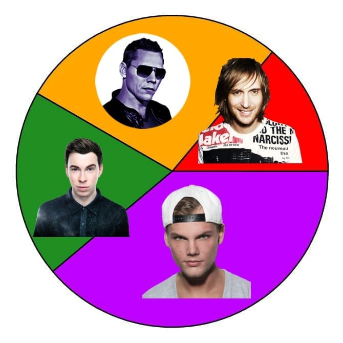 Steve Aoki EDM Pie Chart www.hammarica.com